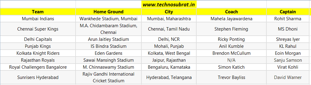 IPL Teams, Captains, Home Grounds And Coaches